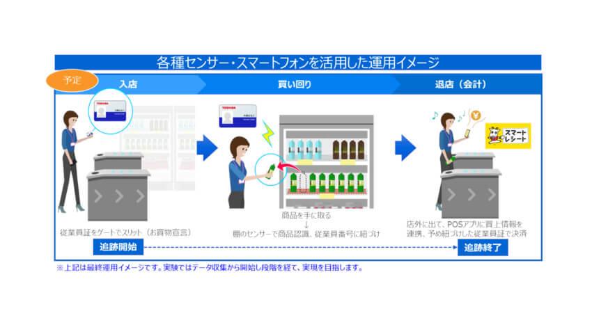 東芝テック、スマートフォンやAIなどを活用したマイクロマーケット向けの無人店舗ソリューションの実証実験を実施