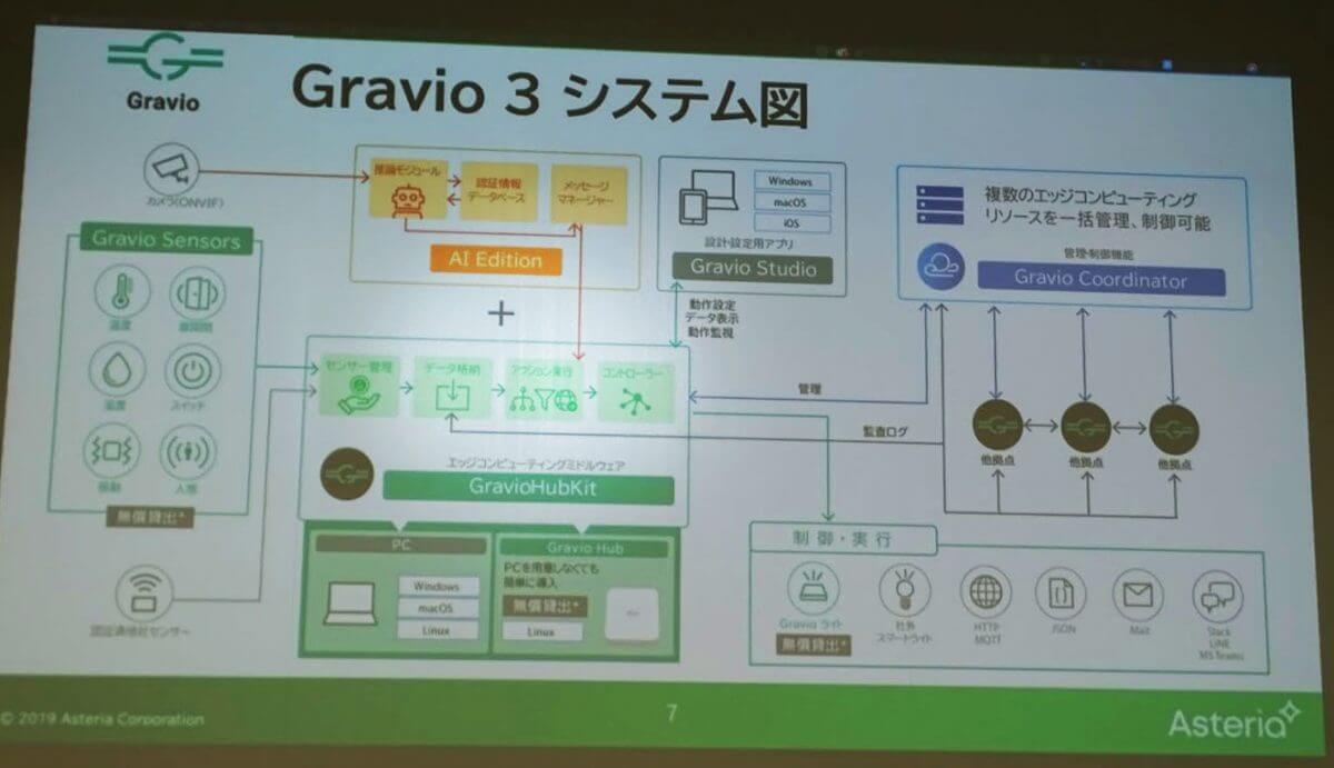 アステリア、IoT統合エッジウェア「Gravio」の新バージョン発表会見とデモンストレーションを実施