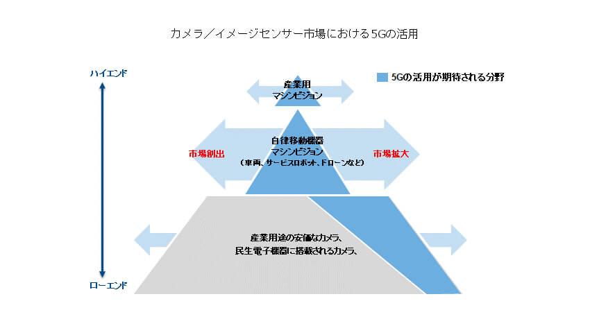 IDC、4K/8Kなど高精細画像・映像伝送などで5Gの活用が進むと予測