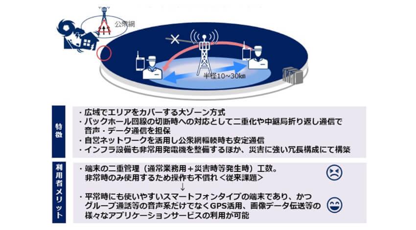 NEC、ラグビーワールドカップ2019日本大会において次世代の業務用無線システムを試験提供