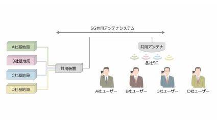 東急電鉄と住友商事、5G基地局シェアリング事業の実証実験を開始