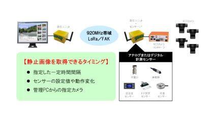 エヌエスティ・グローバリスト、LoRa/FSK活用の画像圧縮変換ユニット「SpreadRouter-IMAGE」をリリース