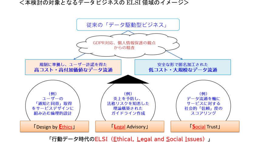 電通と大阪大学、「行動データ駆動型ビジネスのELSI領域」のルール整備等を検討する産学共創プロジェクトを開始