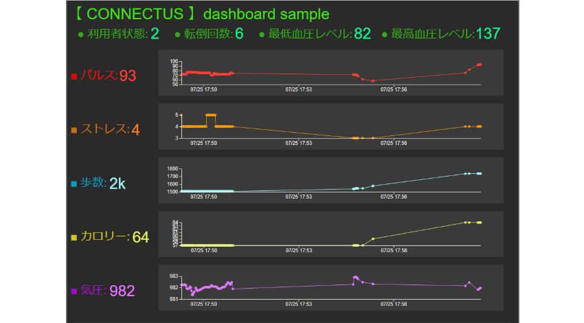 インフォコーパス、IoTデータを「センサーコーパス」で簡単に可視化できるダッシュボード4種を提供開始