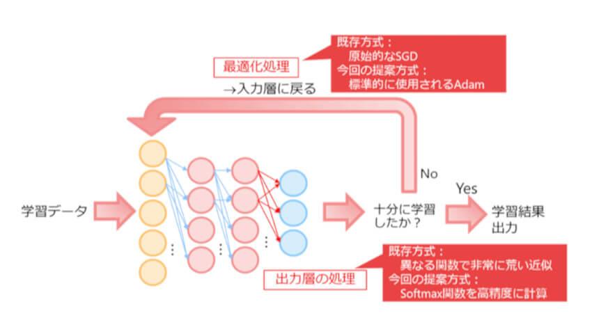 NTT、暗号化したままディープラーニングの標準的な学習処理ができる秘密計算技術を実現