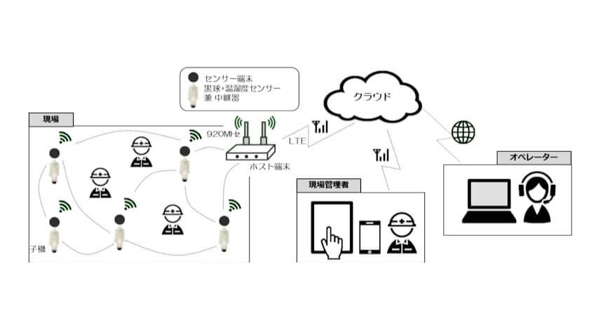ネクスティ エレクトロニクス、IoT活用の「熱中症見守りシステム」開発