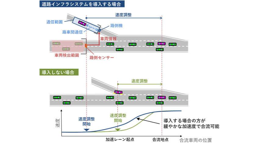 OKI、自動運転の走行支援のための道路インフラシステム実用化に向けたシミュレーション技術を開発