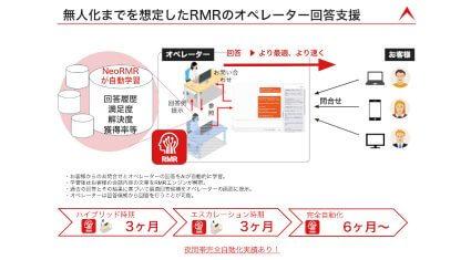 オルツテクノロジーズ、オペレータAIサポートシステム「NeoRMR」を提供開始