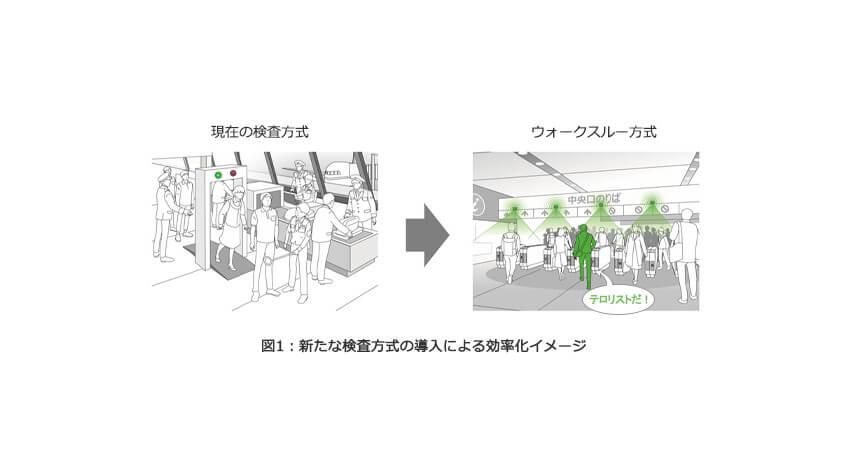 東芝、ミリ波レーダーを活用して衣服に隠れた危険物を可視化する電波イメージング技術を開発