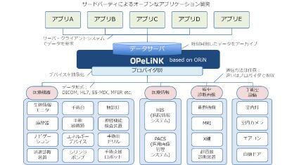 デンソーとBeyond Next Ventures、情報プラットフォーム「オペリンク」を活用して事業展開する医療IoT新会社「OPExPARK」を設立