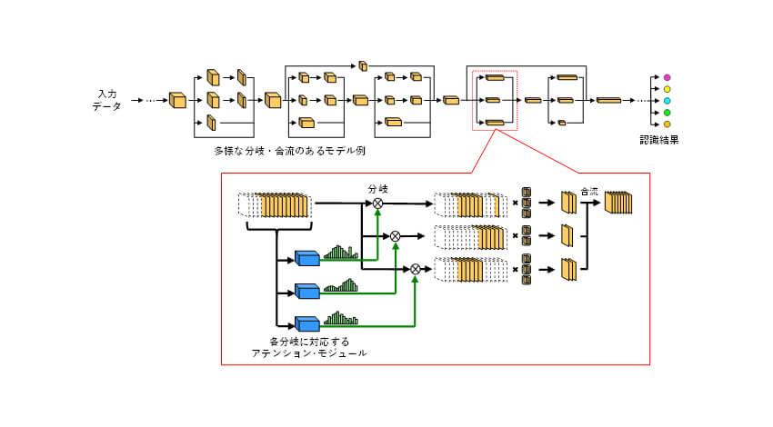 NEDOとOKI、PCASを発展させたディープラーニングモデルの新たな軽量化技術を開発