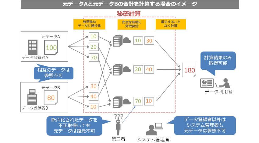 和歌山県とNTT Com、秘密計算を用いたデータ利活用についての連携協定を締結