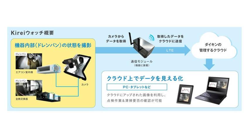 ダイキン、IoTを活用した業務用空調機のドレンパン遠隔点検サービス「Kireiウォッチ」を発売