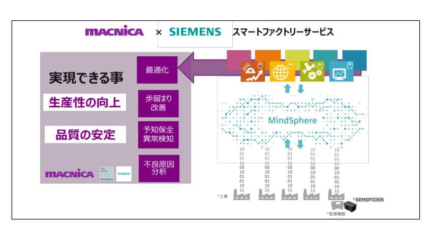 マクニカがシーメンスの「MindSphere パートナープログラム」に参加、AI/IoT活用のスマートファクトリー実現に向けた新サービスを提供