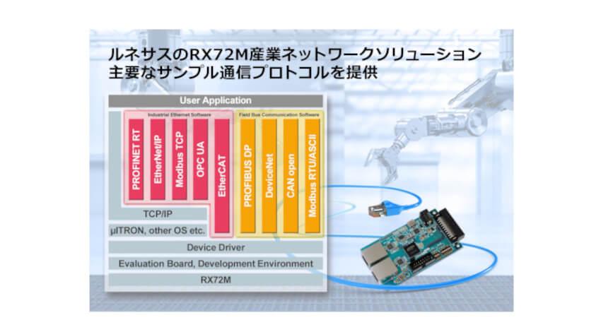 ルネサス、スレーブ機器開発を短期化する「RX72M産業ネットワークソリューション」の提供開始