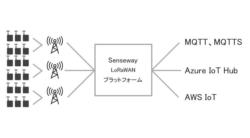 センスウェイのIoT通信プラットフォームサービス「SenseWay Mission Connect」、AWS IoTとの連携機能を追加