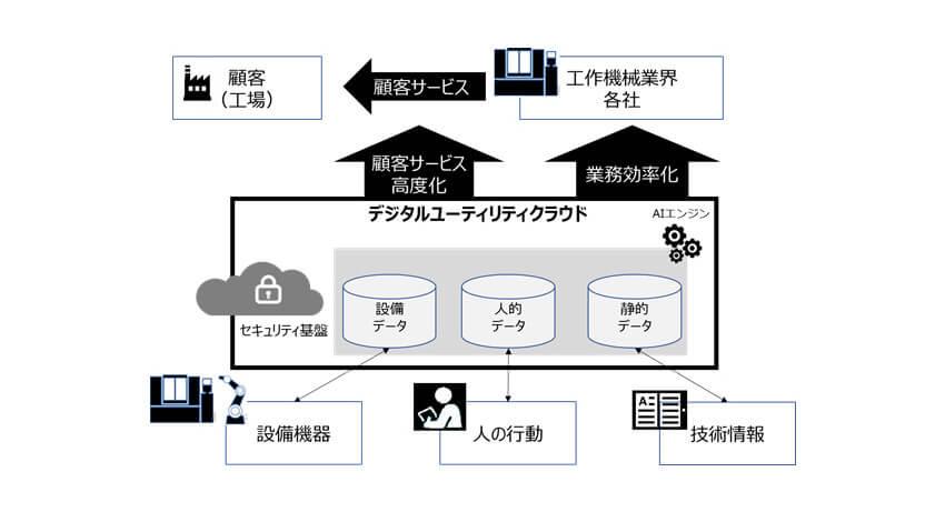 ファナック・富士通・NTT Com、 工作機械業界向け「デジタルユーティリティクラウド」実現に向けて協業