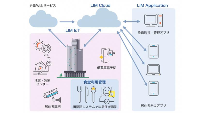 ACCESS、長谷工コーポレーションの「ICTマンション」向け情報プラットフォーム「LIM Cloud」を開発