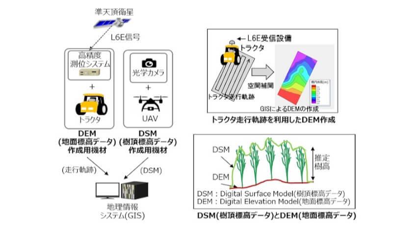 日立と丸紅など、準天頂衛星システム「みちびき」を活用した植林管理の実証実験を開始
