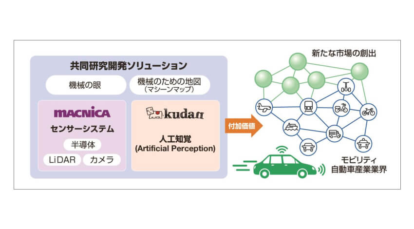 マクニカとKudan、モビリティビジネスでの新たな付加価値ソリューション実現に向けて協業
