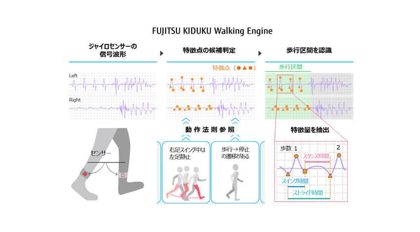 富士通、疾病による歩き方の特徴を定量化する歩行特徴デジタル化技術「FUJITSU KIDUKU Walking Engine」を開発