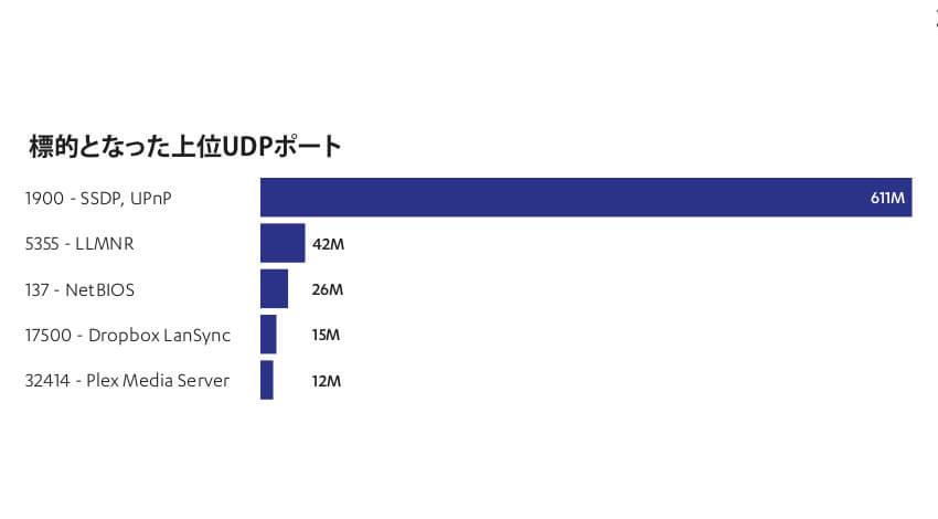 エフセキュア、2019年上半期のハニーポットへの攻撃件数は昨年の12倍と発表