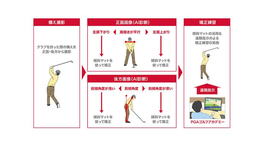ドコモと日本プロゴルフ協会が連携、5GとAIを活用した遠隔ゴルフレッスンの実証実験を実施