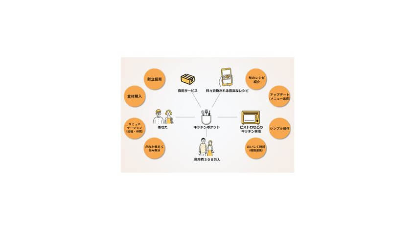 パナソニック、IoTで食のくらしをサポートする「くらしアップデートサービス」を提供開始