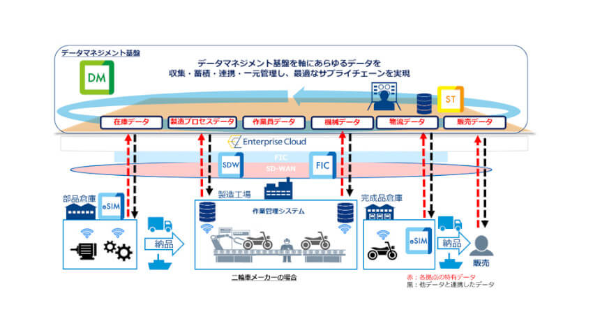 NTT Com、情報活用基盤「iQuattro」を活用したデータマネジメント基盤の提供開始