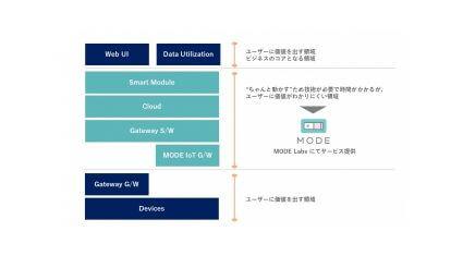 MODE、併走型IoTビジネス開発サービス「MODE Labs」を提供開始