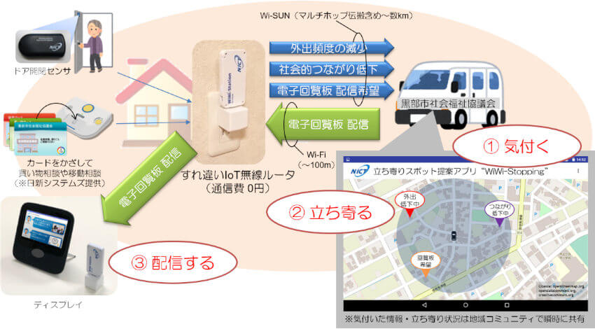 NICT、Wi-SUNとWi-Fiを融合活用したデータの地産地消技術を開発