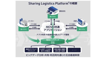 Hacobuが三井不動産と提携、ビッグデータを活用し多業種企業との取り組みで物流課題を解決する構想発表