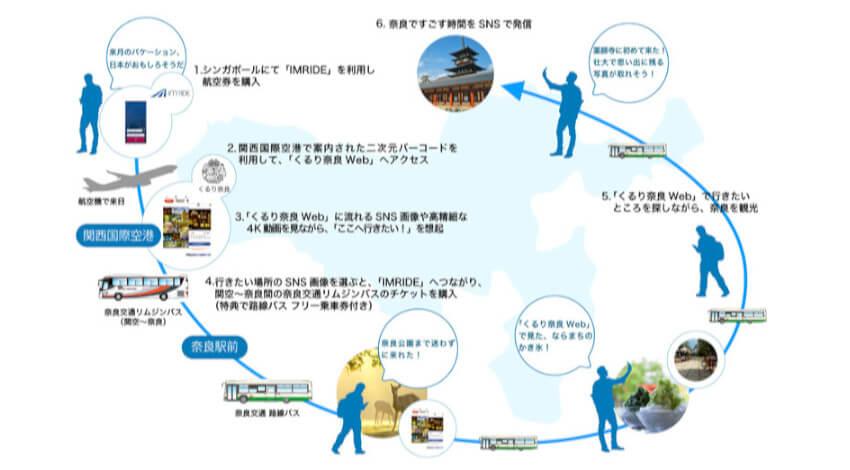 電通国際情報サービス ・デンソーなど、訪日外国人向け観光型MaaS「くるり奈良」の実証実験を開始