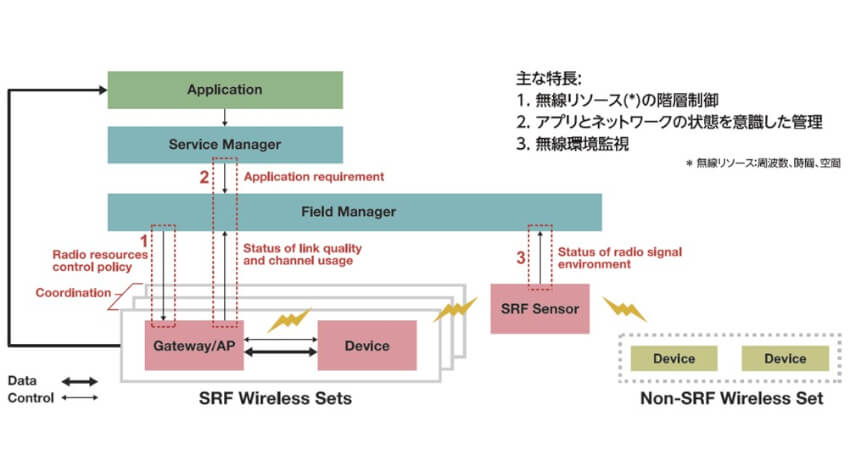 FFPA、SRF無線プラットフォームを活用した製造現場での無線通信規格の技術仕様を策定