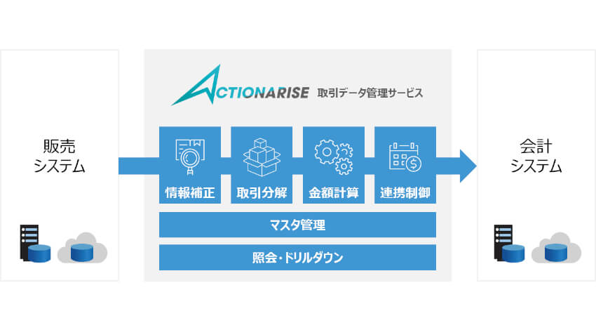 TIS、複雑な会計処理を既存システムの改修なしに実現する「ACTIONARISE取引データ管理サービス」を提供開始