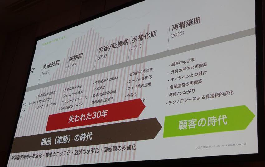 テクノロジーで実現する外食産業の新たな価値創造 ーFOODIT TOKYO 2019レポート