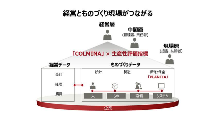 富士通と日本能率協会コンサルティング、ものづくりデータを活用した経営判断の実現に向けて業務提携