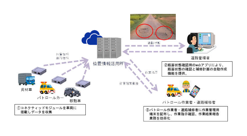 アイシングループ、コネクティッド技術とセンサ情報分析技術を活用した道路維持管理支援サービスの実証実験開始