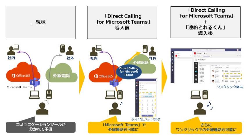 NTT Comと日本マイクロソフト、「Microsoft Teams」を活用した働き方改革ソリューションに関する連携を拡大