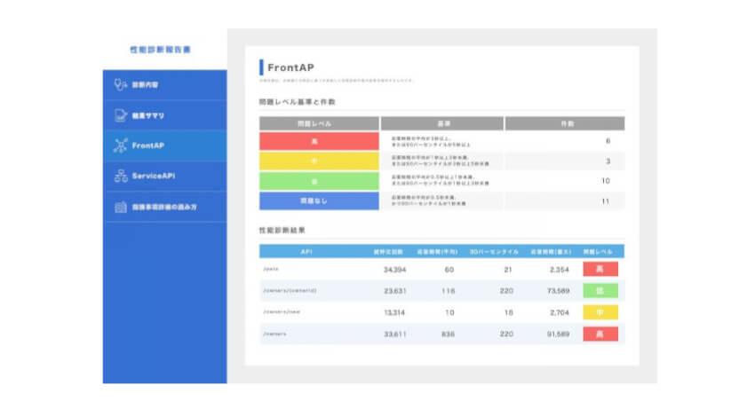 アクロクエストテクノロジー、Elastic APMを活用した「ホワイトボックス型アプリケーション性能診断サービス」の提供開始