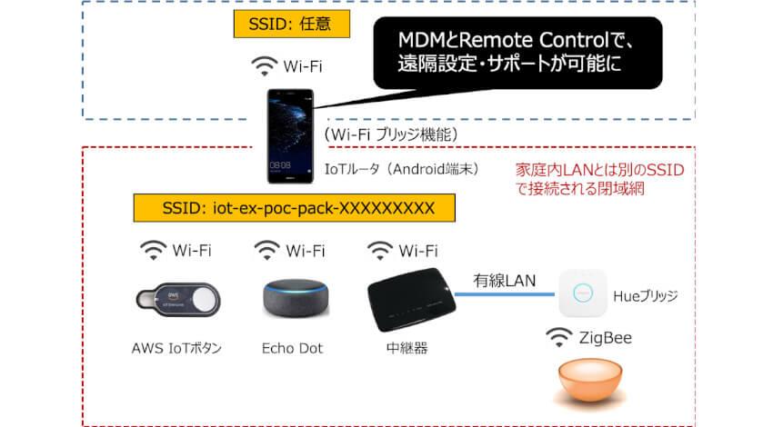 IoT-EX、IoT相互接続サービスを試せる「IoT-EX POCパック」の提供開始