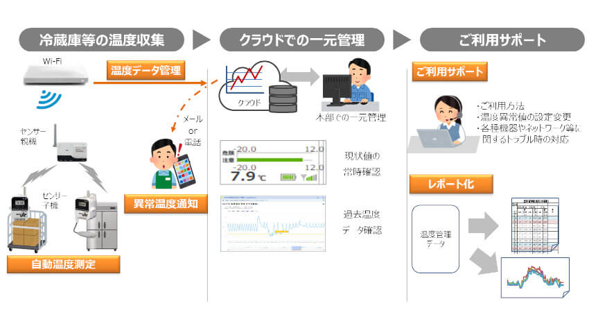 NTT東日本、HACCP義務化に向けて「IoT温度管理サービス」を提供