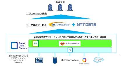 NTT Com・Informatica・NTTデータ、企業のDXを推進するデータ利活用ビジネスで協業