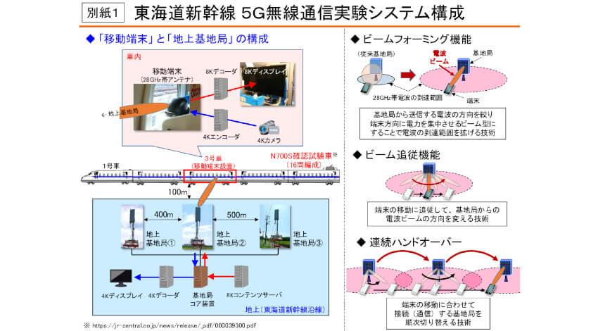 NTTドコモとJR東海、東海道新幹線で5G無線通信実験を実施
