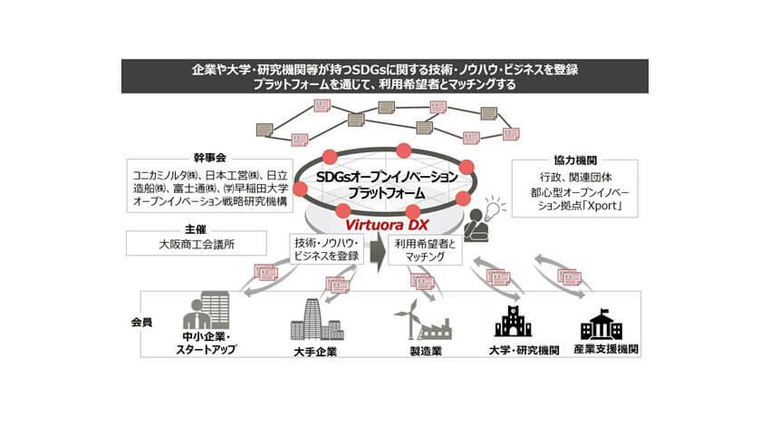 富士通、ブロックチェーン技術を活用してSDGs関連データの利活用に向けた実証実験を支援