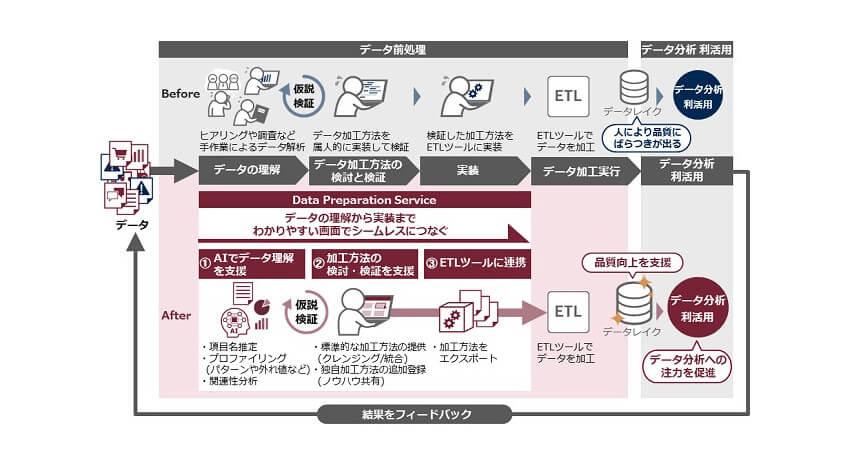 日立、AIを活用してデータ分析・利活用の準備作業を効率化する「Data Preparation Service」を提供開始
