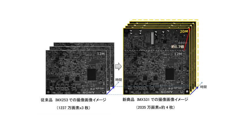 ソニー、産業機器向け裏面照射型画素構造のグローバルシャッター機能を搭載した積層型CMOSイメージセンサー6種を販売