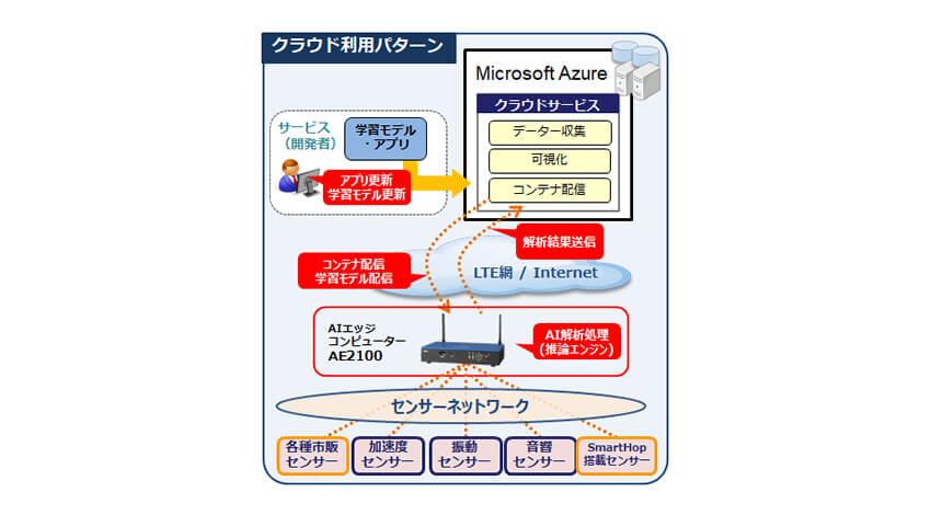 OKI、高速ディープラーニング推論処理をエッジで実現しクラウド連携するAIエッジコンピューター「AE2100」を販売開始