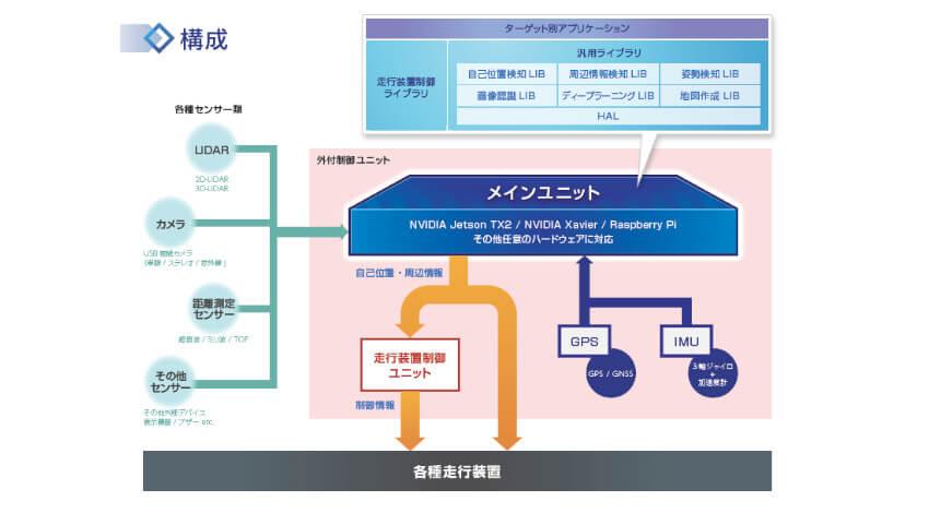 日本システムウエア、既存の走行装置に取り付け可能な自動運転・ADAS用外付制御ユニットの提供を開始