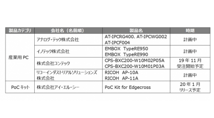 Edgecrossコンソーシアム、「Edgecross」基本ソフトウェアの体験版リリースを発表